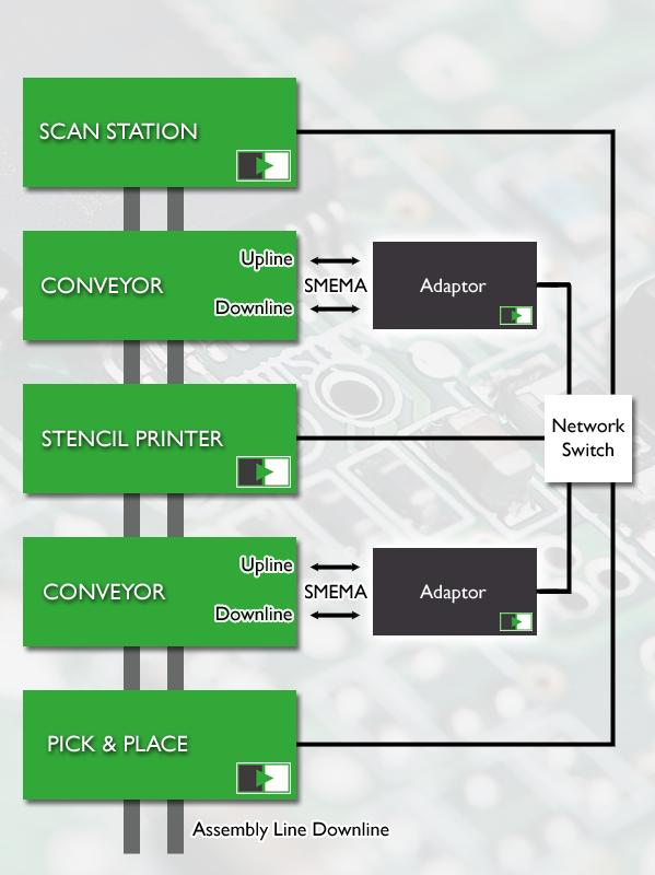 SMEMA Hermes Adaptor Gateway Bridge Diagram