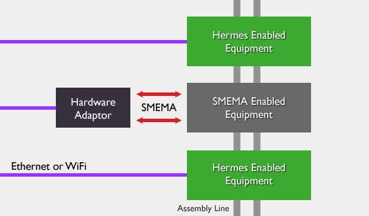 Hermes Adaptor Diagram