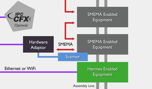 Hermes Scan Station Diagram