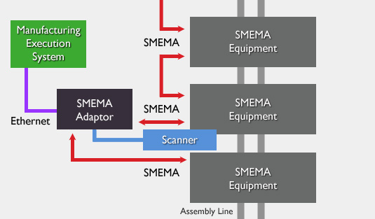 SMEMA Scan Station Diagram