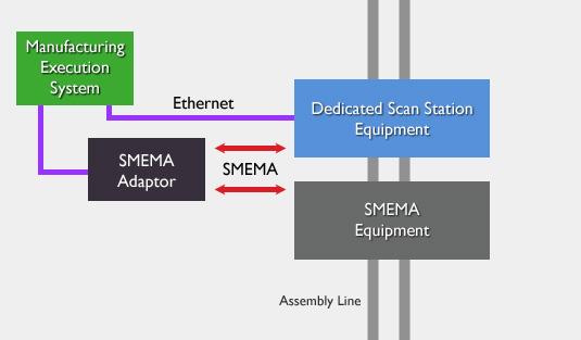 SMEMA Interlock Diagram